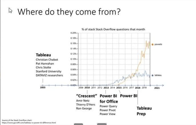 Tableau vs Power BI: history & adoption