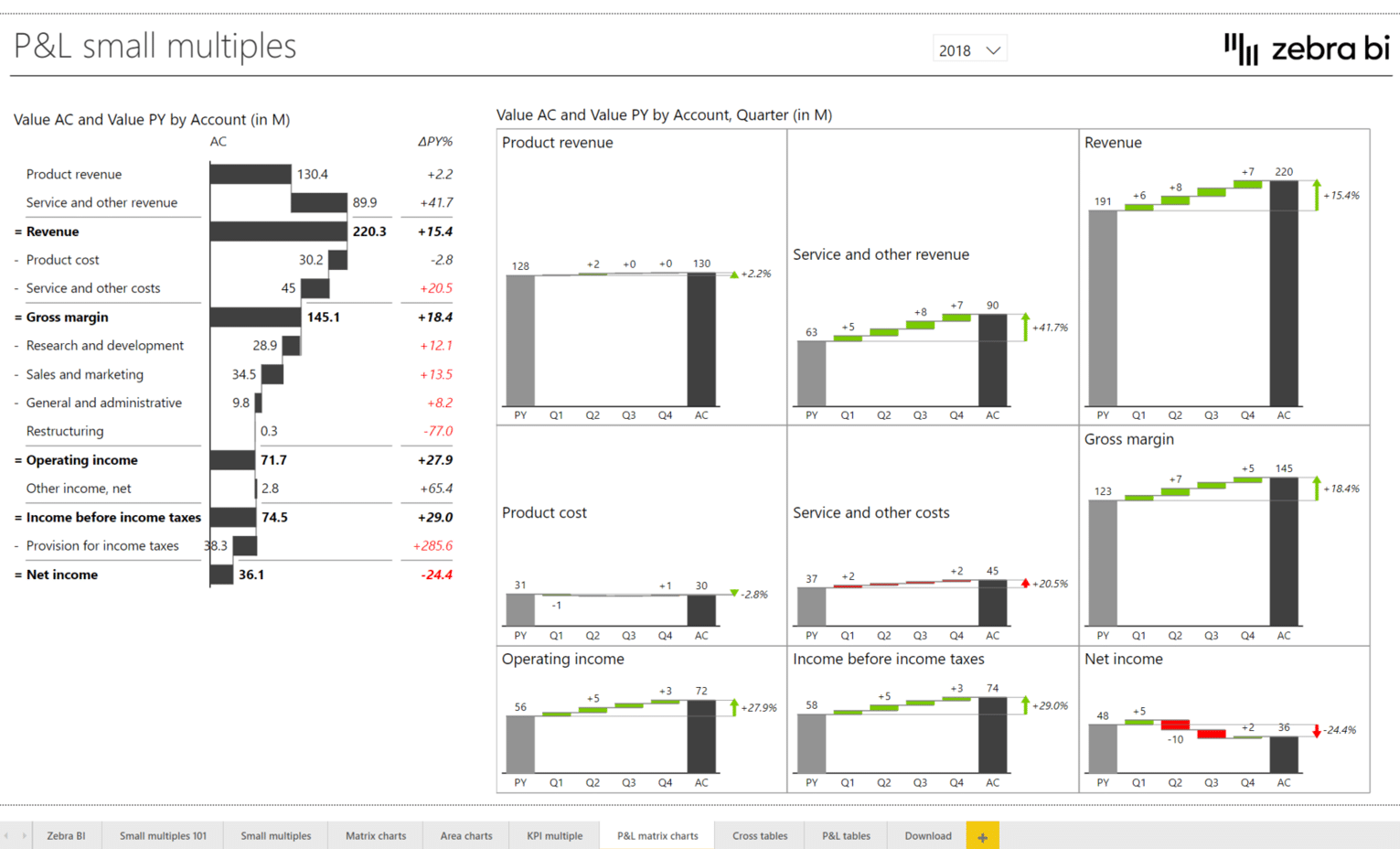 Power BI Dashboard design: a dashboard with small multiples showing revenue