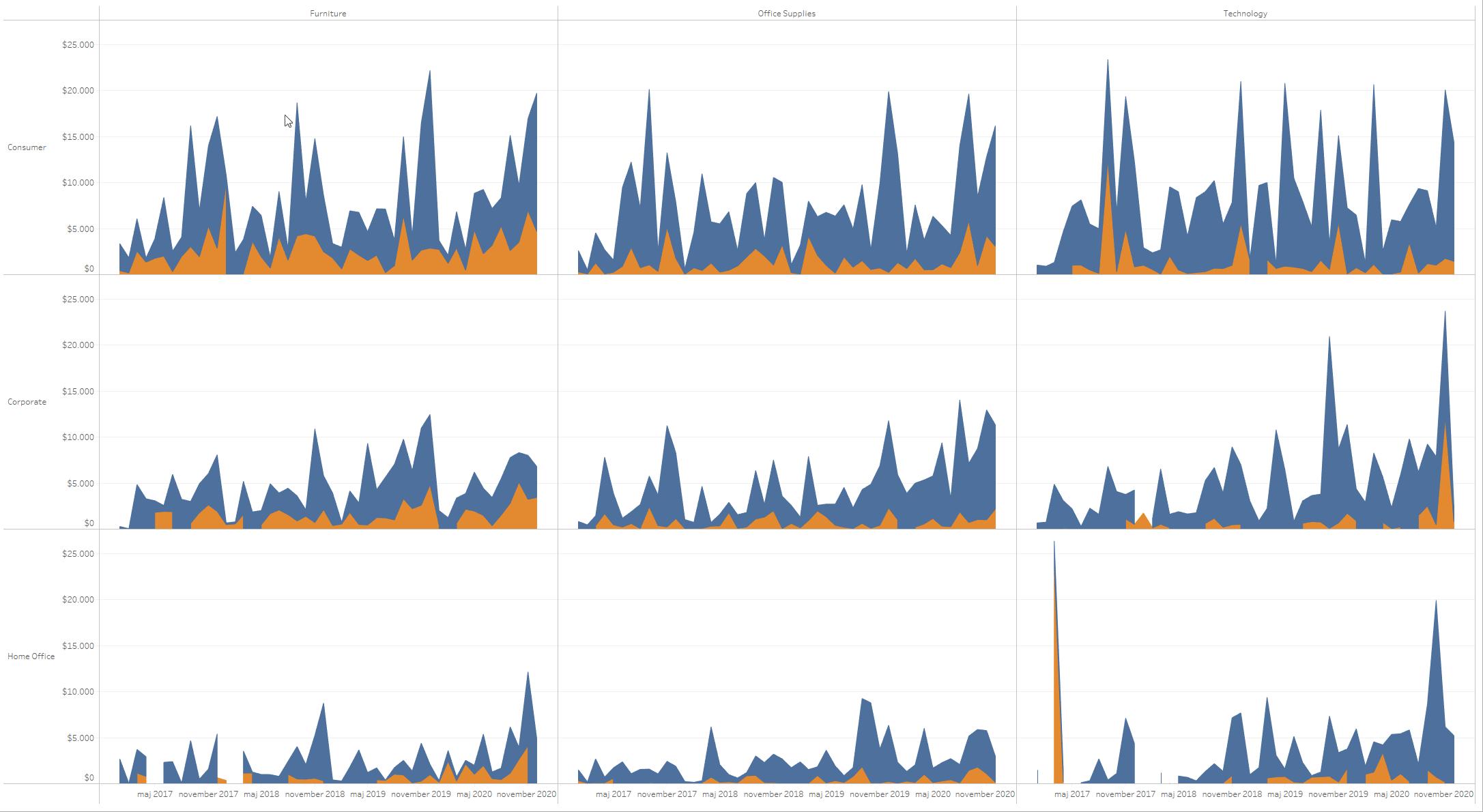 Tableau vs Power BI: small multiples