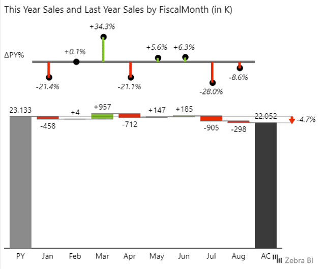 Power BI Dashboard design: waterfall chart showing variance between this and last year sales