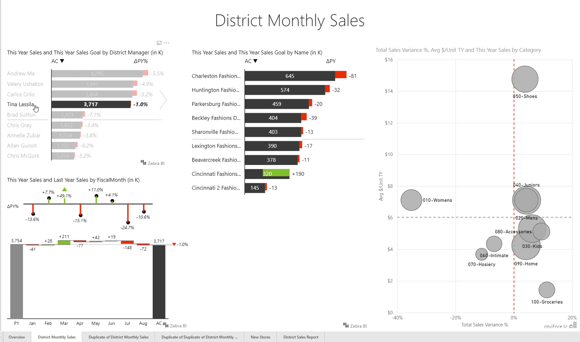 Power BI Dashboard design: simplified and more organized dashboard